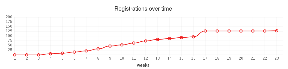 OSEM: Registration per Week Chart