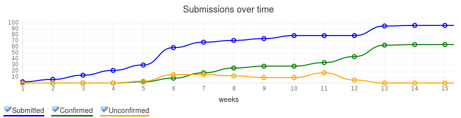 OSEM: Submissions per week graph